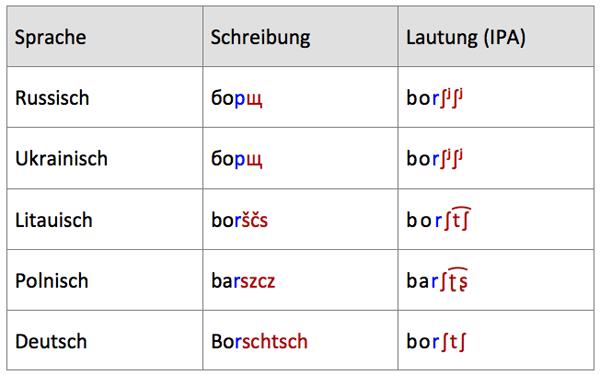 Laute und Buchstaben in verschiedenen Sprachen