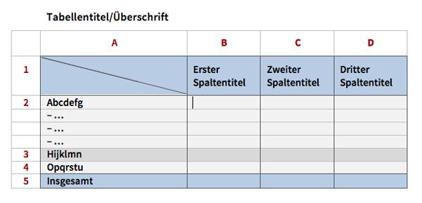 Tabelle mit Kopfzeile (1) und Vorspalte (A)